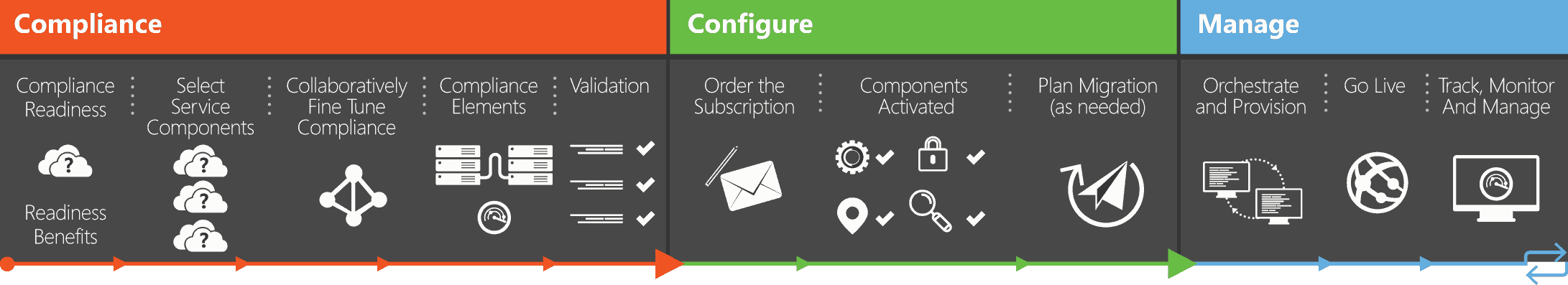 Managed Compliant Office 365 Lumen21